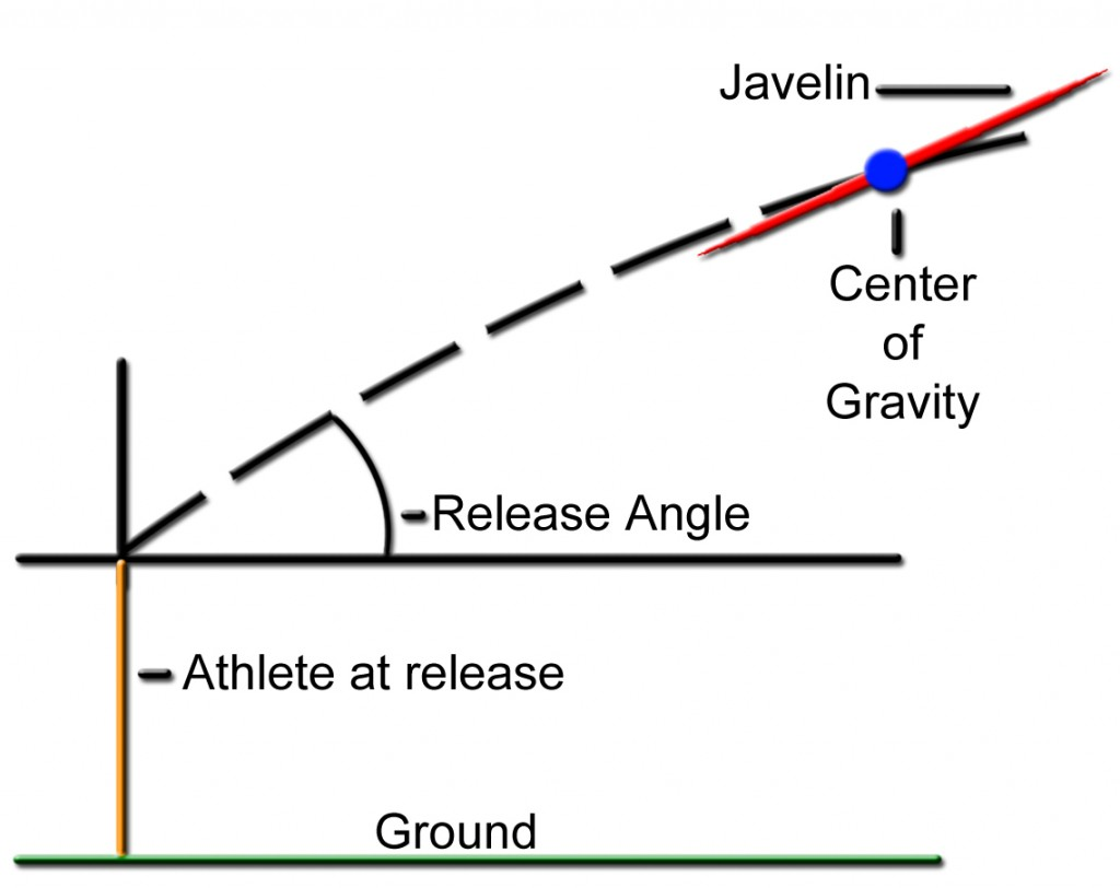 Optimal Javelin Flight Physics And Fixes
