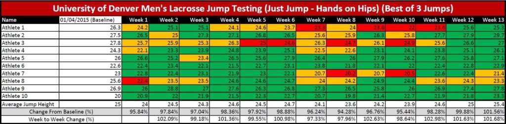 Figure 1.7 - Changes in Weekly Jump Height for ten athletes
