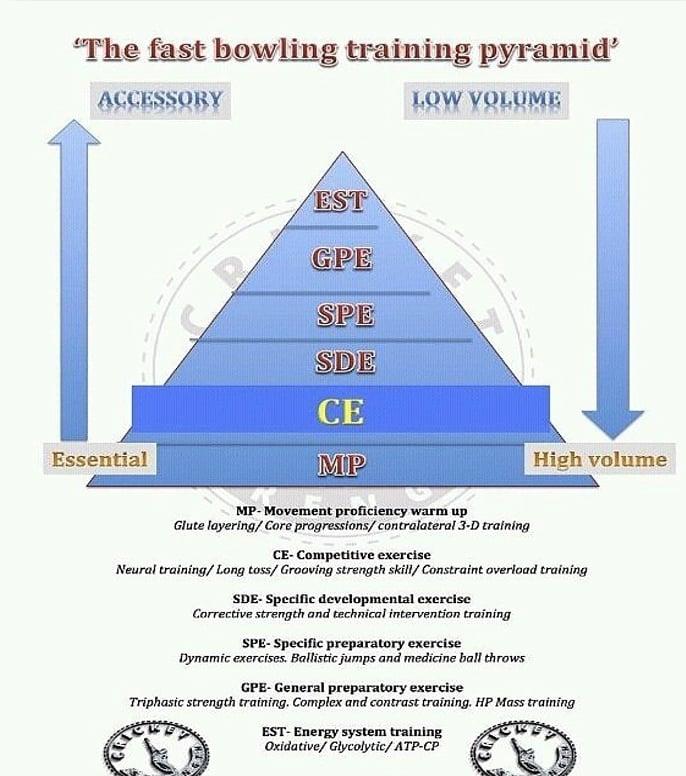 Fast bowling training pyramid