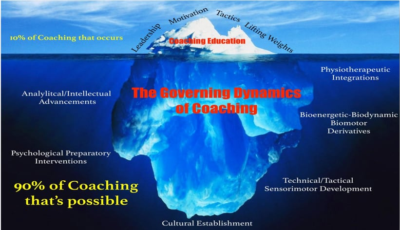 Governing Dynamics of Coaching